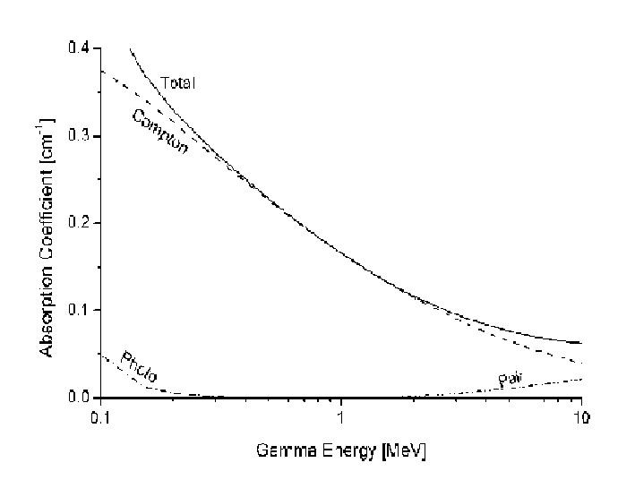 Röntgen és gamma sugárzás