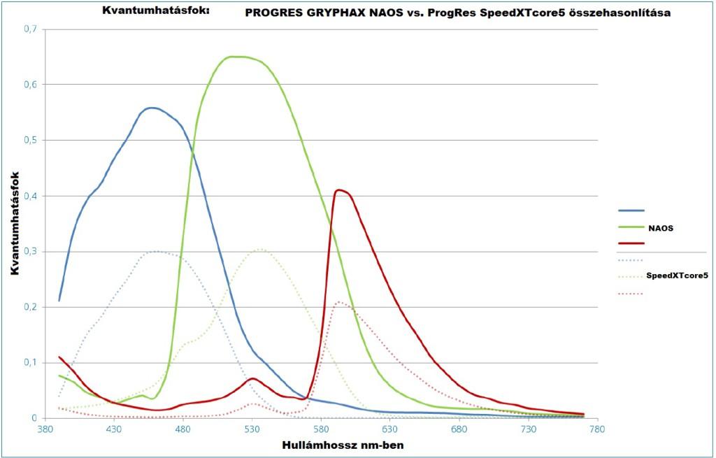 SpeedXTcore5 (CCD) vs. NAOS (CMOS) mikroszkópkamera összehasonlítása