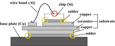 IGBT modul réteges felépítése