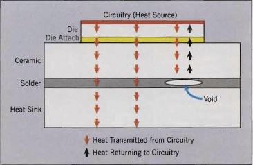 Hővezetési folyamat sematikus ábrája az IGBT modulban