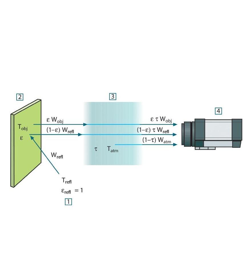Termográfiai tudásbázis / Valós termográfiai mérés elrendezése