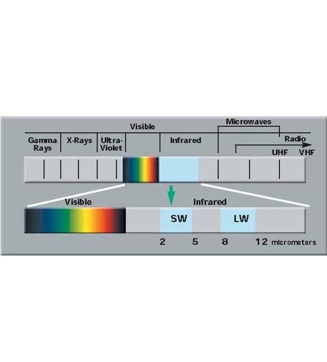 Termográfiai tudásbázis / A termográfia elmélete
